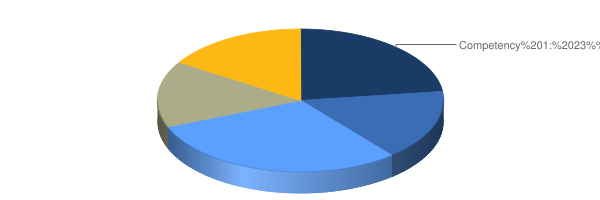 graph of approximate percentage of each competency's weight toward overall Mathematics subtest score